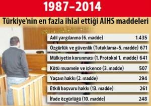 Gümüş Kapı Hukuk Bürosu - Türkiye'nin en fazla ihlal ettiği AİHS maddeleri